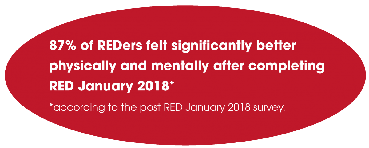 87% of REDers felt significantly better physically and mentally after completing RED January 2018* *according to the post RED January 2018 survey.