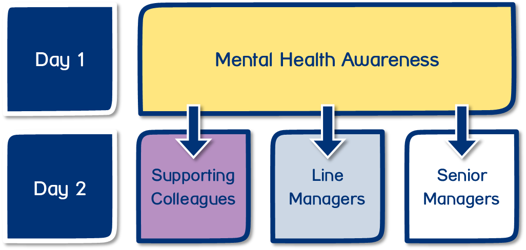 Day 1 - Mental Health Awareness --- Day 2 - Supporting Colleagues; Line Managers; Senior Managers